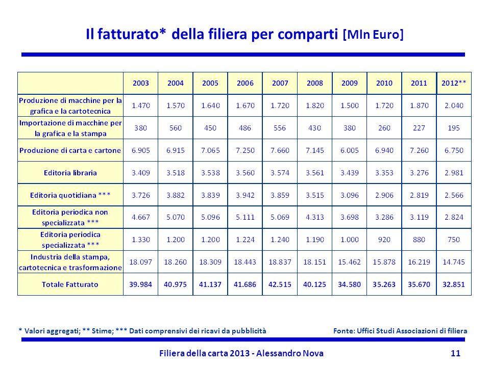 Il fatturato* della filiera per comparti [Mln Euro]